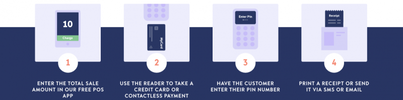 izettle how it works?