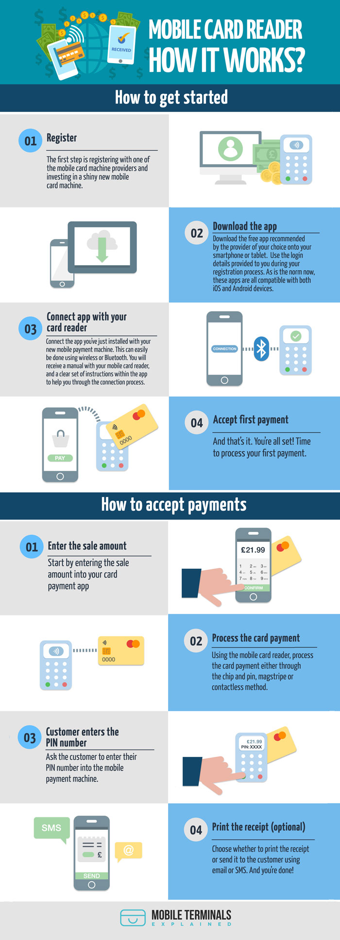 mobile card reader infographic