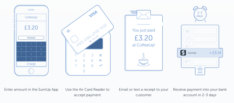 how to use izettle (infographic)